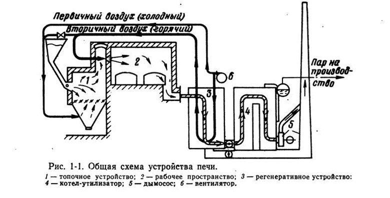 промышленная печь