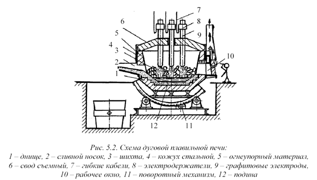 Rotary oven drawing