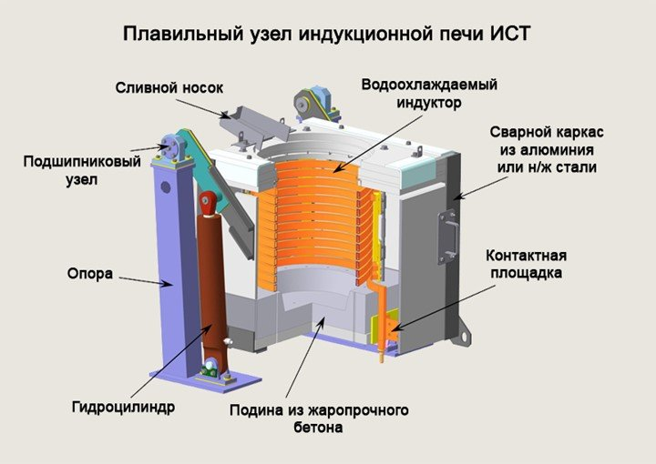 индукционная дуговая печь
