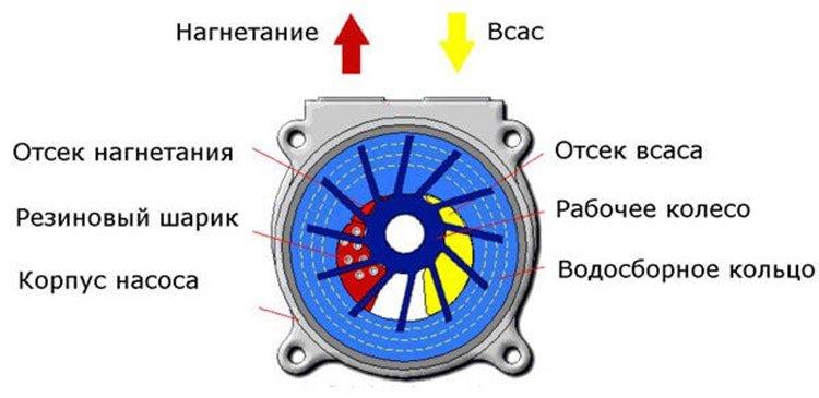 вакуумное оборудование