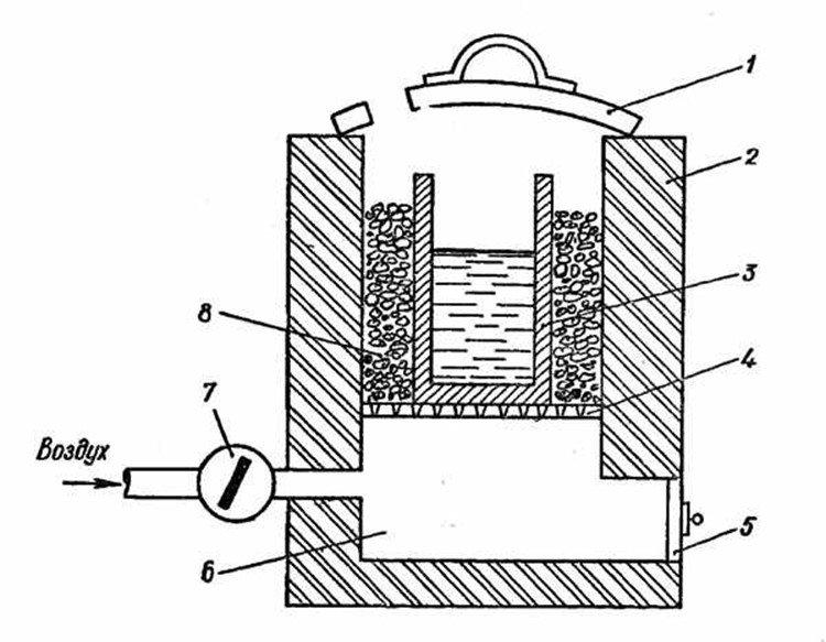 Муфельная печь для плавки металла 126
