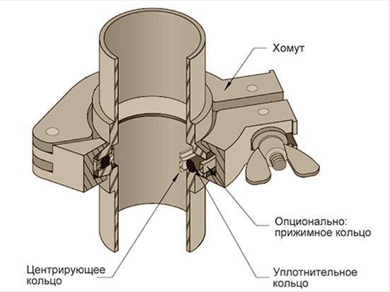 Вакуумная арматура стандарта kf